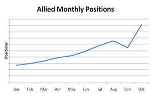 allied monthly positions