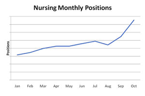 nursing monthly positions