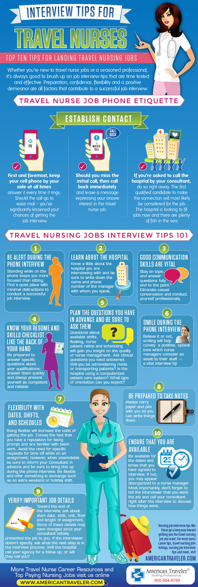 Nursing Interview Infographic