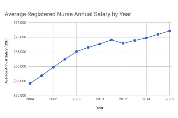 Male Nurse Salaries, Employment Trends