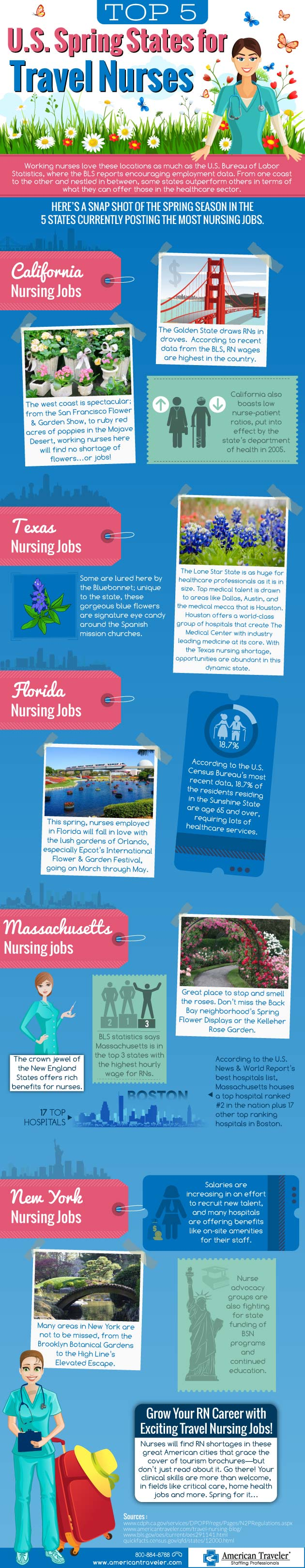 infographic top 5 states for spring travel american traveler top 5 spring states for travel nursing infographic